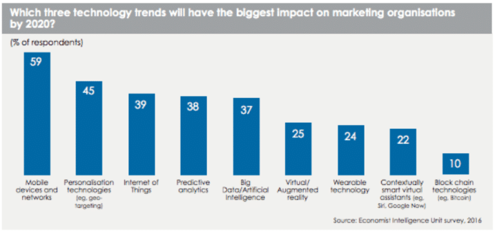 Top-technology-trends-impacting-marketing-in-2020
